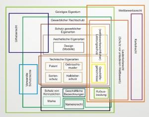Leistungen & Themengebiete Patentanwalt Hannover